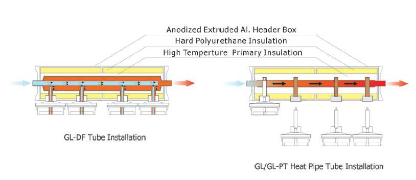 Header Box Diagram